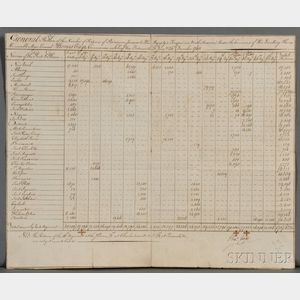 Gage, Thomas (1720-1787) General Return of the Number of Rations and Provisions Issued to His Majestys Troops in North America under t